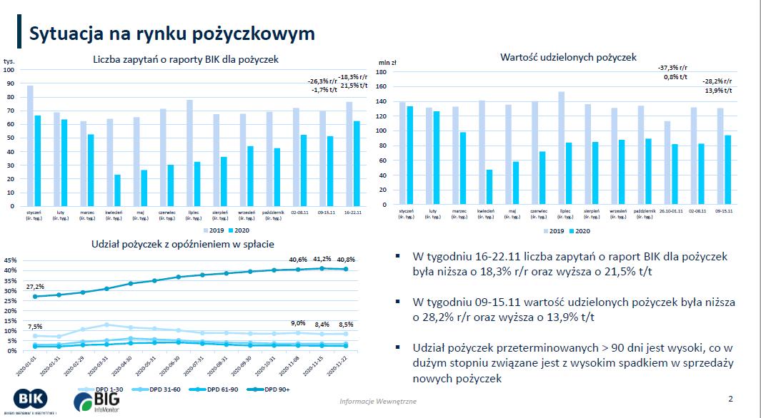 Sytuacja na rynku pożyczkowym 2020 -  statystyki