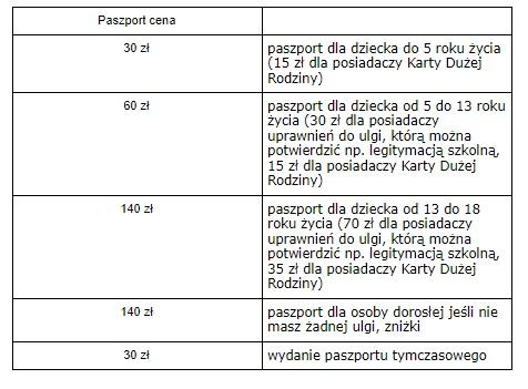 paszport dla dziecka 30 zł do 5 roku zycią; paszport dla dziecka od 5 do 13 roku życia 30 zł za okazaniem legitymacji szkolnej; paszport dla dziecka od 13 do 18 roku życia) paszport dla osoby dorosłej 140, paszport tymczasowy 30 zł.